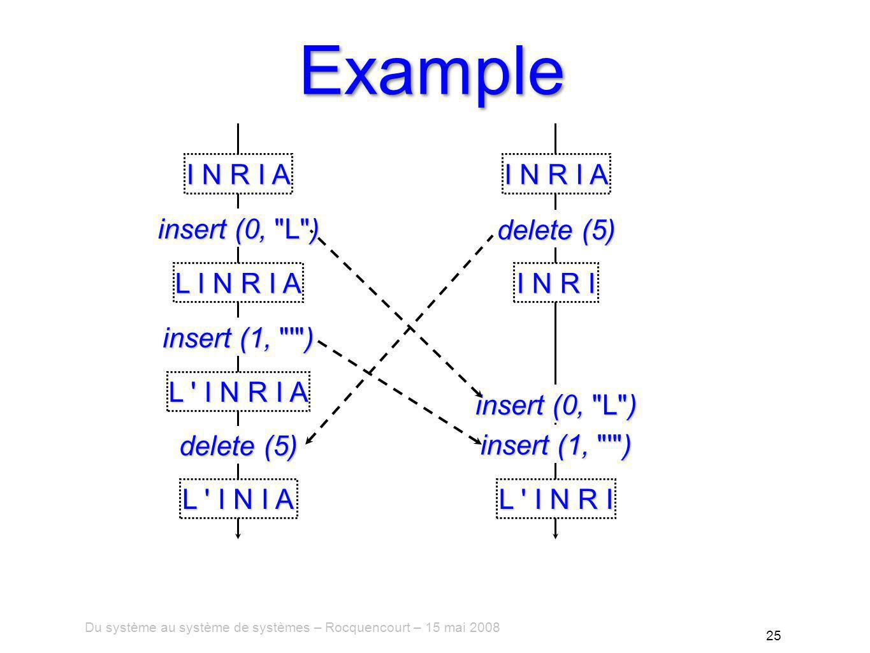Du système au système de systèmes – Rocquencourt – 15 mai 2008 25 Example I N R I A insert (0, L ) L I N R I A insert (1, ) L I N R I A delete (5) I N R I delete (5) L I N I A insert (0, L ) insert (1, ) L I N R I