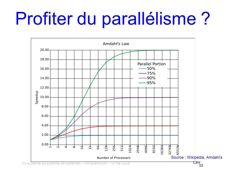 Du système au système de systèmes – Rocquencourt – 15 mai 2008 33 Profiter du parallélisme .