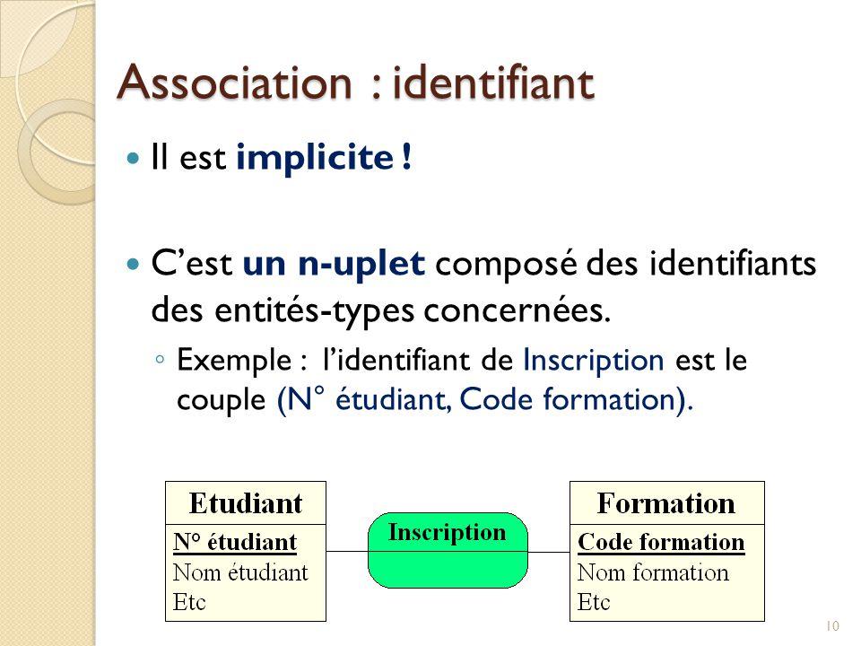 10 Il est implicite ! Cest un n-uplet composé des identifiants des entités-types concernées. Exemple : lidentifiant de Inscription est le couple (N° é