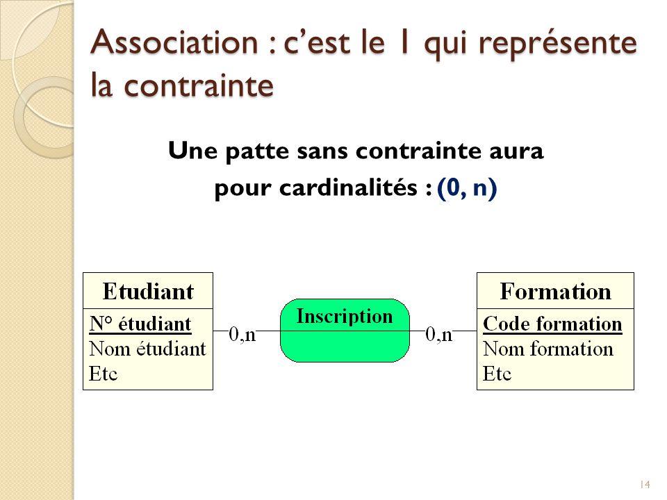 14 Une patte sans contrainte aura pour cardinalités : (0, n) Association : cest le 1 qui représente la contrainte