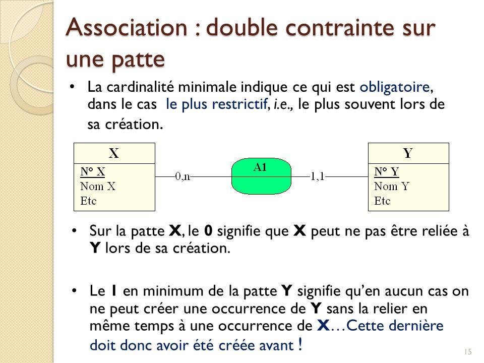 15 Sur la patte X, le 0 signifie que X peut ne pas être reliée à Y lors de sa création. Le 1 en minimum de la patte Y signifie quen aucun cas on ne pe