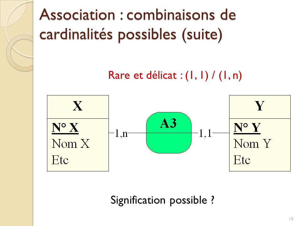 19 Rare et délicat : (1, 1) / (1, n) Signification possible ? Association : combinaisons de cardinalités possibles (suite)