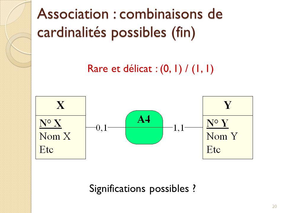 20 Rare et délicat : (0, 1) / (1, 1) Significations possibles ? Association : combinaisons de cardinalités possibles (fin)
