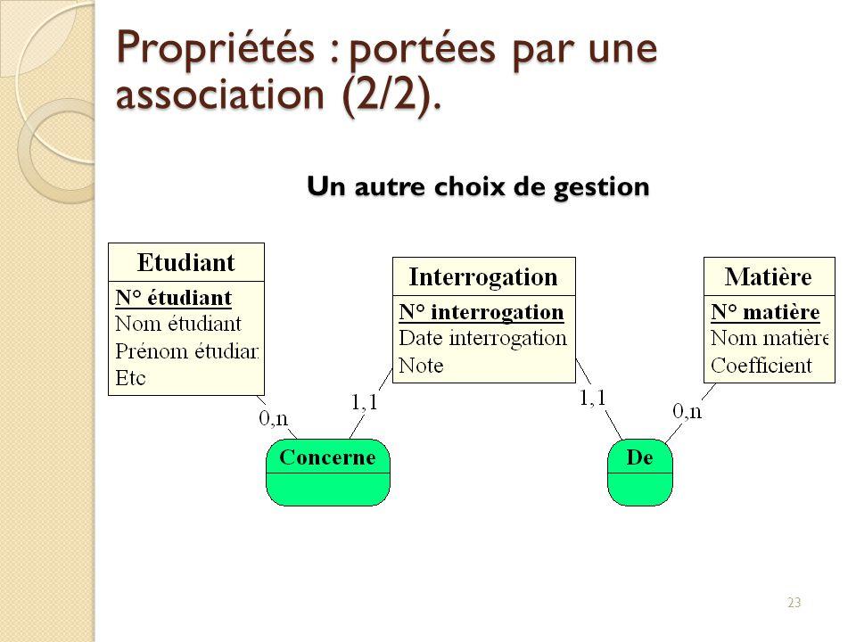 23 Un autre choix de gestion Propriétés : portées par une association (2/2).