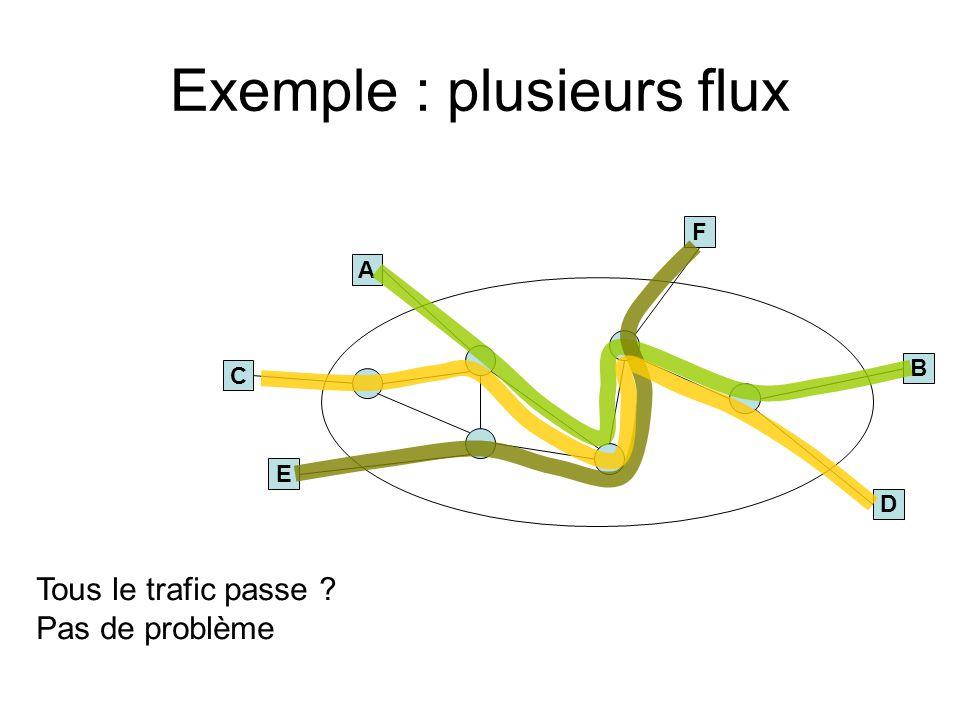 Exemple : plusieurs flux B A E F Problème : goulot détranglement Un routeur ne support pas tous le trafic offert Q : comment est-ce que les flux partagent la bande passante .