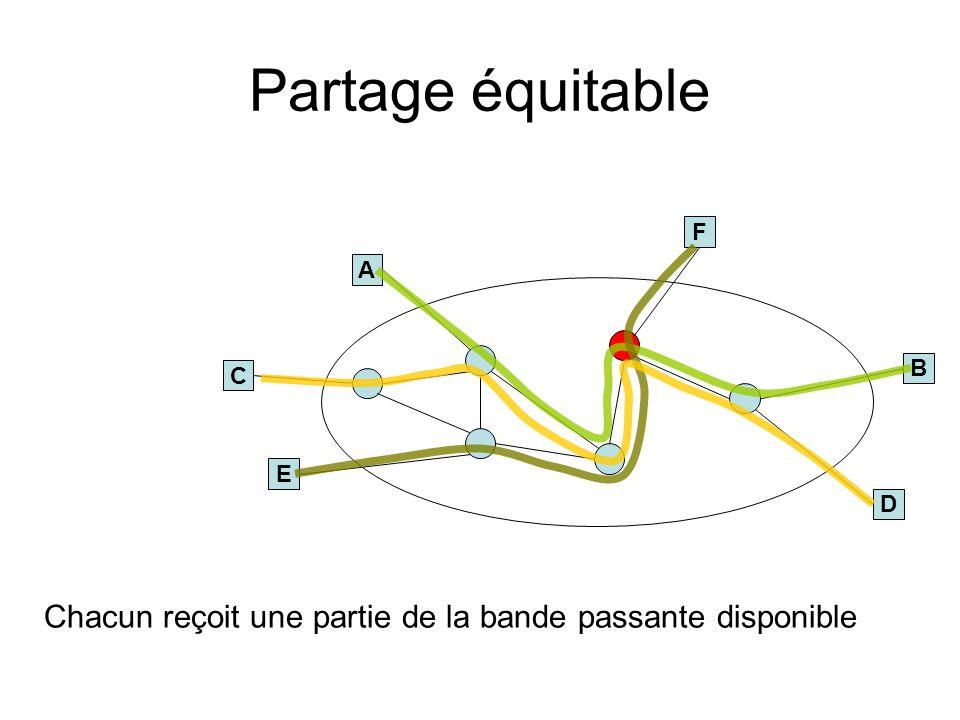 Partage équitable B A E F C D Chacun reçoit une partie de la bande passante disponible