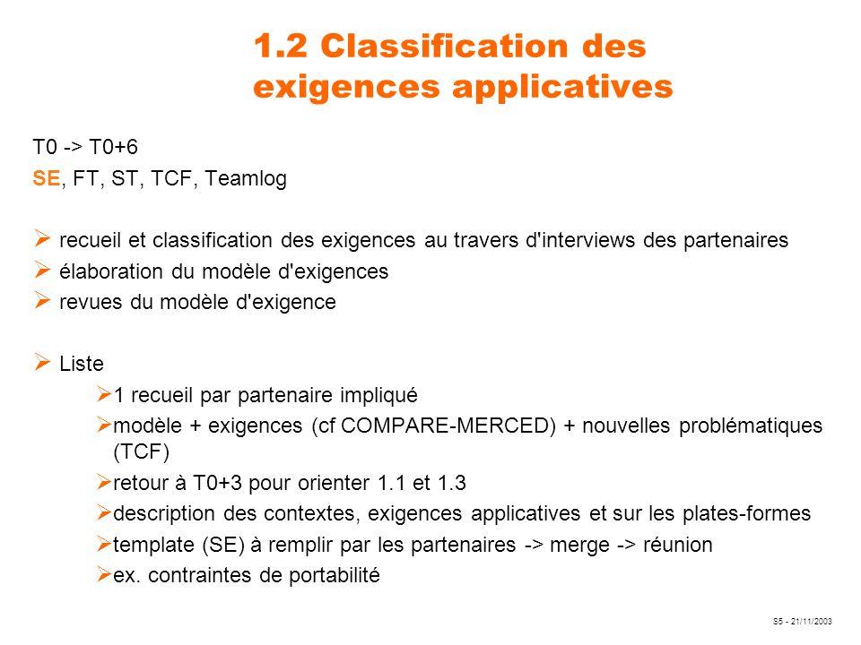 S5 - 21/11/2003 1.2 Classification des exigences applicatives T0 -> T0+6 SE, FT, ST, TCF, Teamlog recueil et classification des exigences au travers d