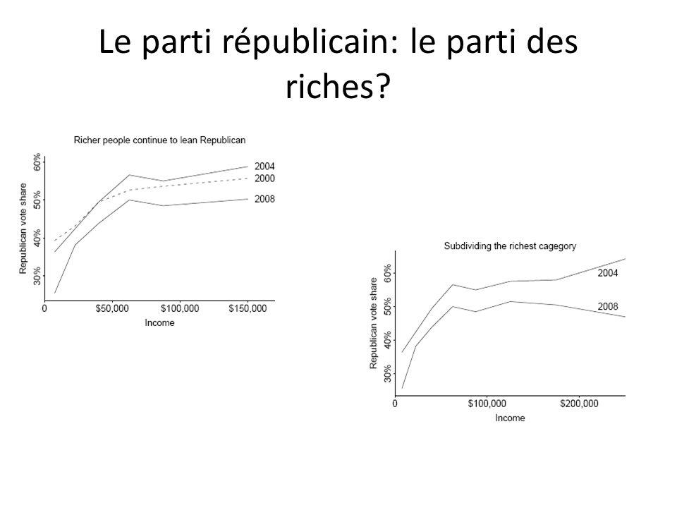 Le parti républicain: le parti des riches