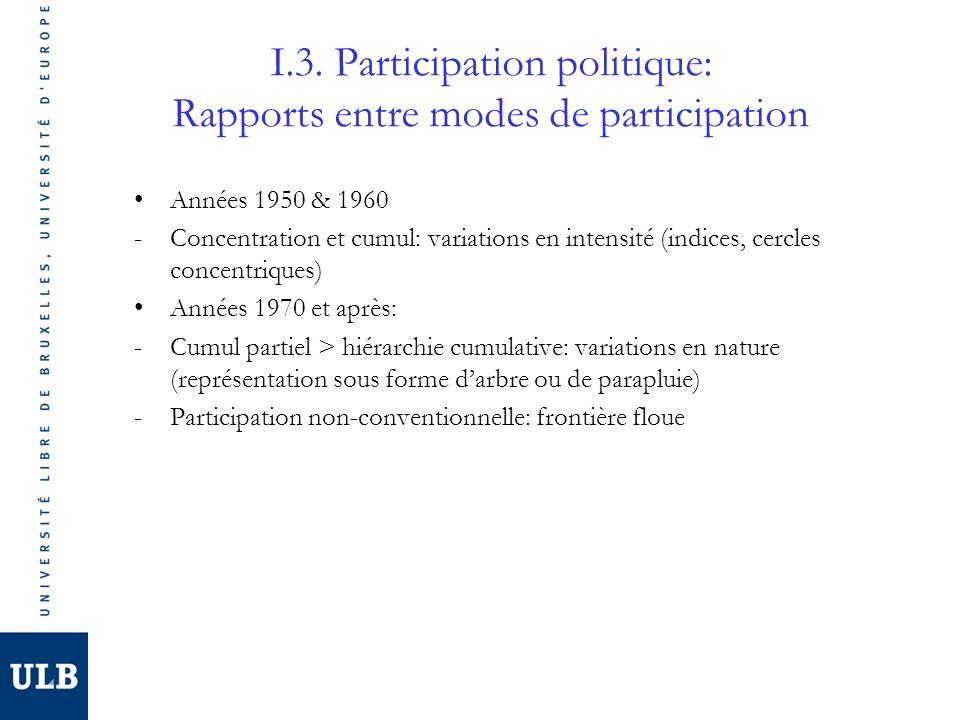 I.3. Participation politique: Rapports entre modes de participation Années 1950 & 1960 -Concentration et cumul: variations en intensité (indices, cerc