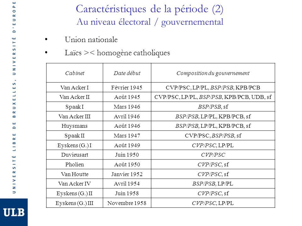 Caractéristiques de la période (2) Au niveau électoral / gouvernemental CabinetDate débutComposition du gouvernement Van Acker IFévrier 1945CVP/PSC, LP/PL, BSP/PSB, KPB/PCB Van Acker IIAoût 1945CVP/PSC, LP/PL, BSP/PSB, KPB/PCB, UDB, sf Spaak IMars 1946BSP/PSB, sf Van Acker IIIAvril 1946BSP/PSB, LP/PL, KPB/PCB, sf HuysmansAoût 1946BSP/PSB, LP/PL, KPB/PCB, sf Spaak IIMars 1947CVP/PSC, BSP/PSB, sf Eyskens (G.) IAoût 1949CVP/PSC, LP/PL DuvieusartJuin 1950CVP/PSC PholienAoût 1950CVP/PSC, sf Van HoutteJanvier 1952CVP/PSC, sf Van Acker IVAvril 1954BSP/PSB, LP/PL Eyskens (G.) IIJuin 1958CVP/PSC, sf Eyskens (G.) IIINovembre 1958CVP/PSC, LP/PL Union nationale Laïcs >< homogène catholiques