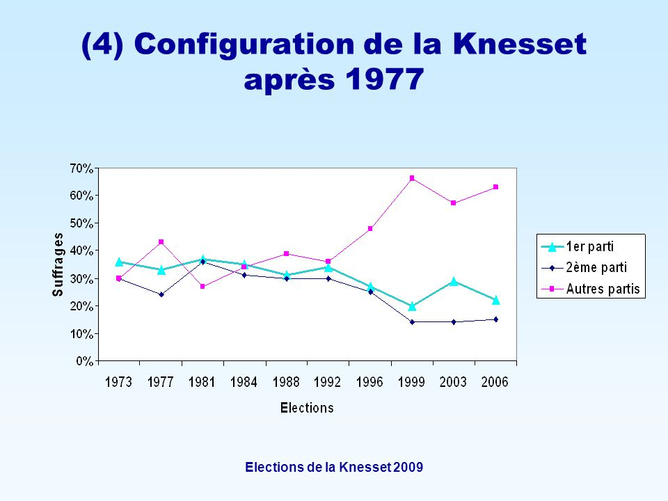 Elections de la Knesset 2009 (4) Configuration de la Knesset après 1977