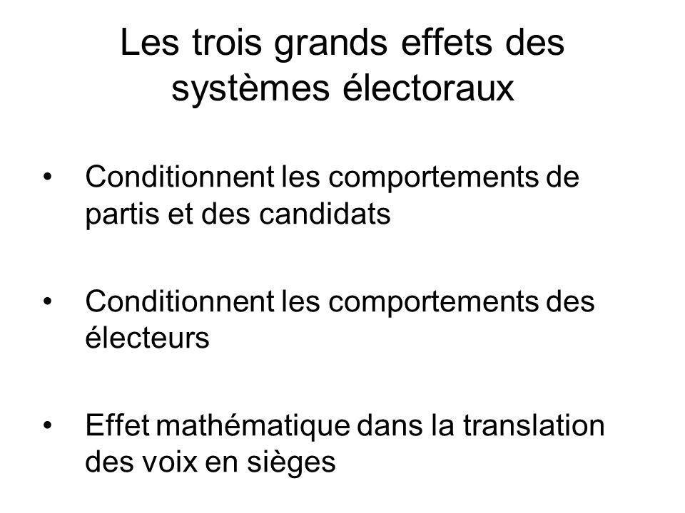 Les trois grands effets des systèmes électoraux Conditionnent les comportements de partis et des candidats Conditionnent les comportements des électeurs Effet mathématique dans la translation des voix en sièges