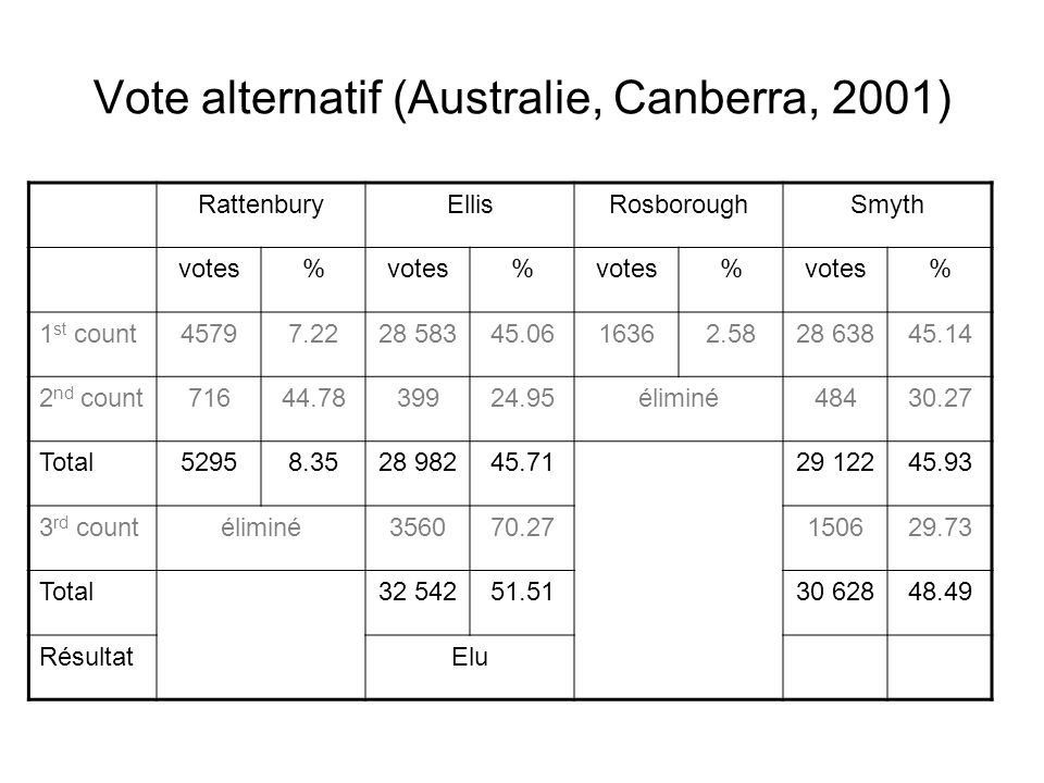 Vote alternatif (Australie, Canberra, 2001) RattenburyEllisRosboroughSmyth votes% % % % 1 st count45797.2228 58345.0616362.5828 63845.14 2 nd count716