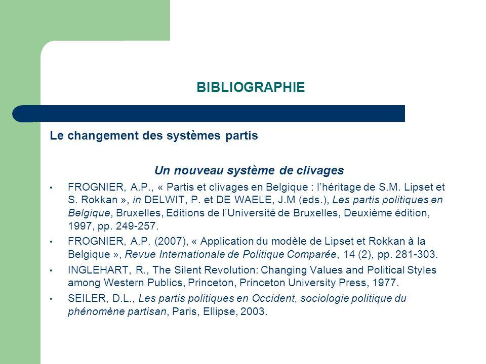 BIBLIOGRAPHIE Le changement des systèmes partis Un nouveau système de clivages FROGNIER, A.P., « Partis et clivages en Belgique : lhéritage de S.M.