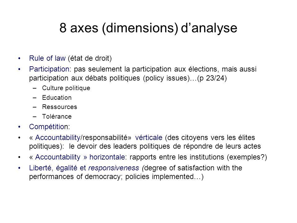 8 axes (dimensions) danalyse Rule of law (état de droit) Participation: pas seulement la participation aux élections, mais aussi participation aux déb