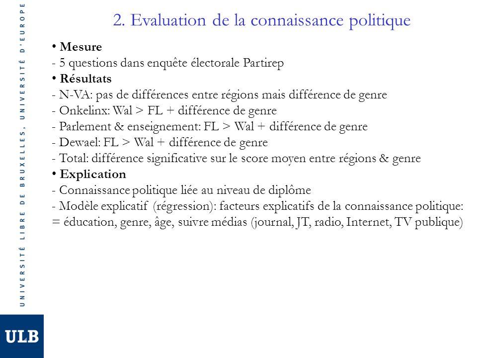 2. Evaluation de la connaissance politique Mesure - 5 questions dans enquête électorale Partirep Résultats - N-VA: pas de différences entre régions ma