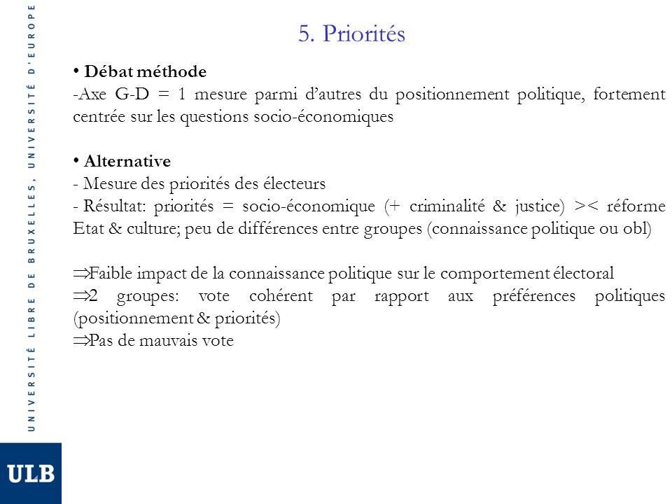 5. Priorités Débat méthode -Axe G-D = 1 mesure parmi dautres du positionnement politique, fortement centrée sur les questions socio-économiques Altern