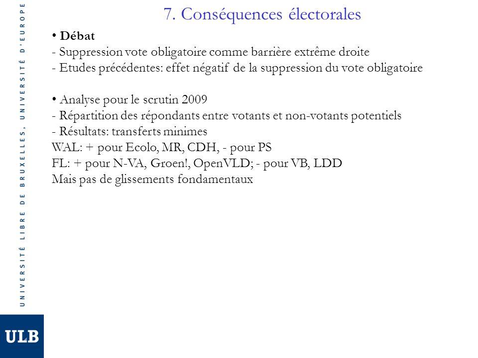 7. Conséquences électorales Débat - Suppression vote obligatoire comme barrière extrême droite - Etudes précédentes: effet négatif de la suppression d
