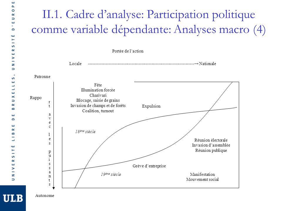 II.1. Cadre danalyse: Participation politique comme variable dépendante: Analyses macro (4) Portée de laction Locale----------------------------------