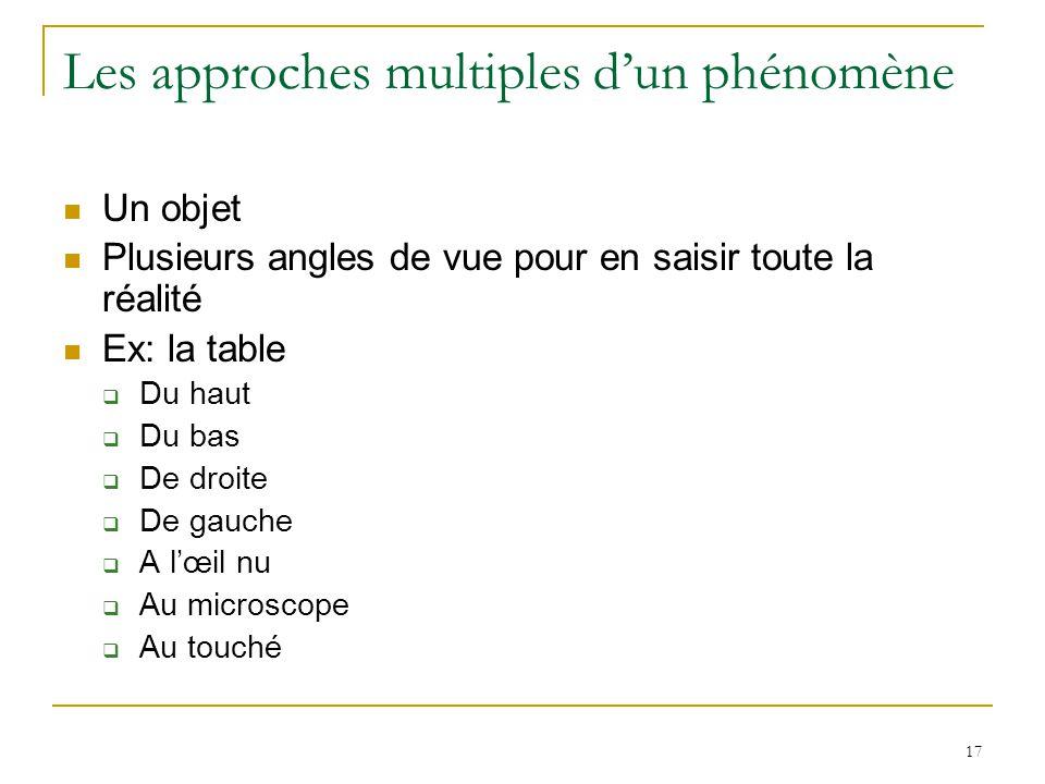 17 Les approches multiples dun phénomène Un objet Plusieurs angles de vue pour en saisir toute la réalité Ex: la table Du haut Du bas De droite De gau
