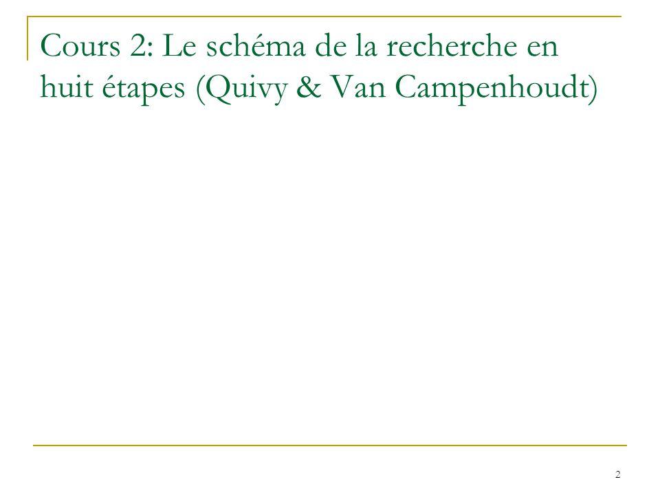 2 Cours 2: Le schéma de la recherche en huit étapes (Quivy & Van Campenhoudt)