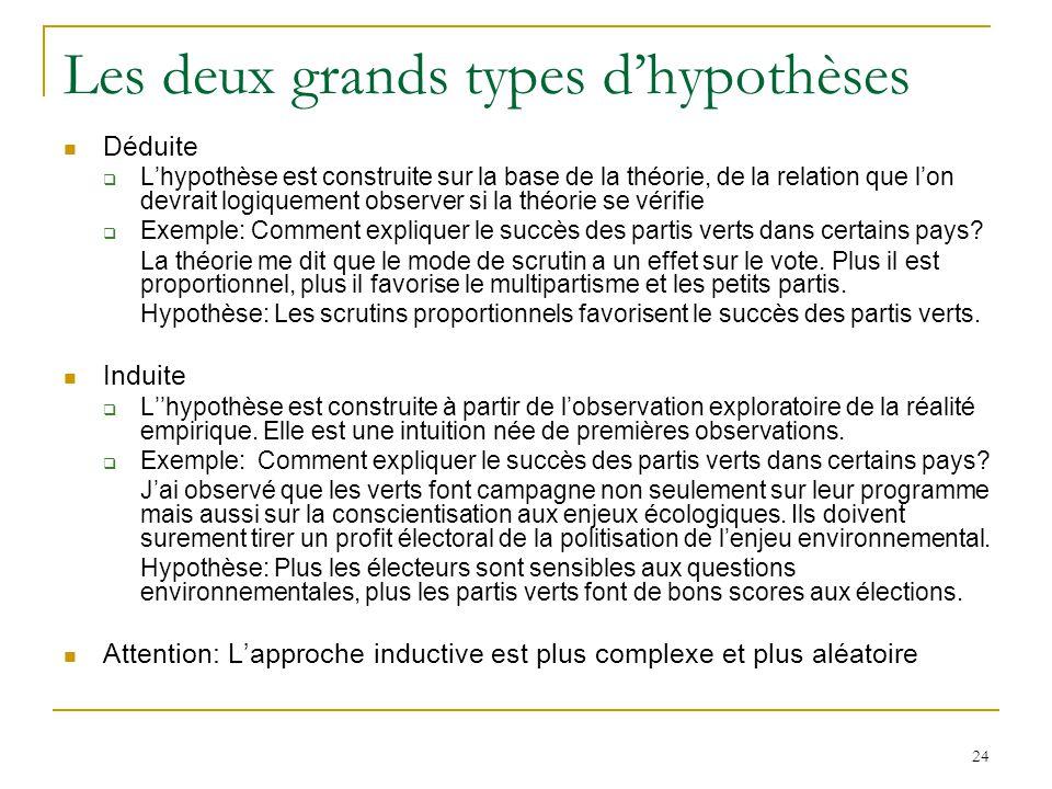 24 Les deux grands types dhypothèses Déduite Lhypothèse est construite sur la base de la théorie, de la relation que lon devrait logiquement observer si la théorie se vérifie Exemple: Comment expliquer le succès des partis verts dans certains pays.