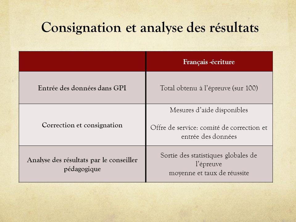 Français -écriture Entrée des données dans GPI Total obtenu à lépreuve (sur 100) Correction et consignation Mesures daide disponibles Offre de service