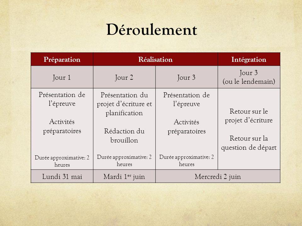 Déroulement PréparationRéalisationIntégration Jour 1Jour 2Jour 3 (ou le lendemain) Présentation de lépreuve Activités préparatoires Durée approximativ