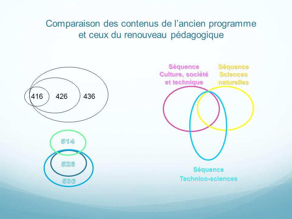 Comparaison des contenus de lancien programme et ceux du renouveau pédagogique Séquence Sciences naturelles SéquenceTechnico-sciences Séquence Culture