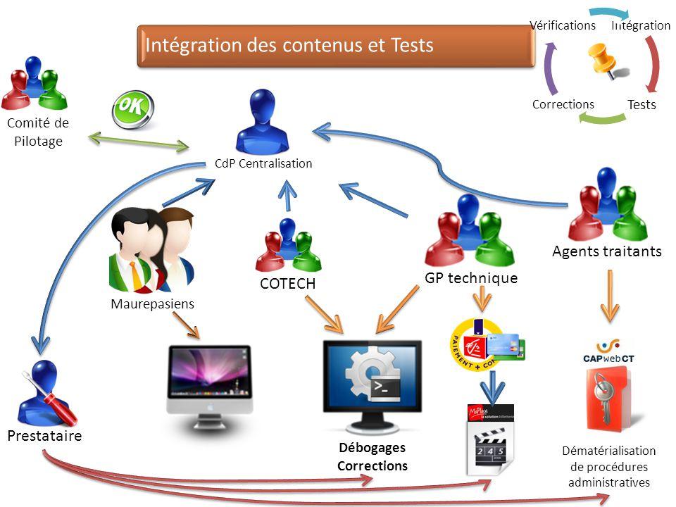 Intégration des contenus et Tests Comité de Pilotage GP technique Agents traitants COTECH Prestataire CdP Centralisation Dématérialisation de procédur