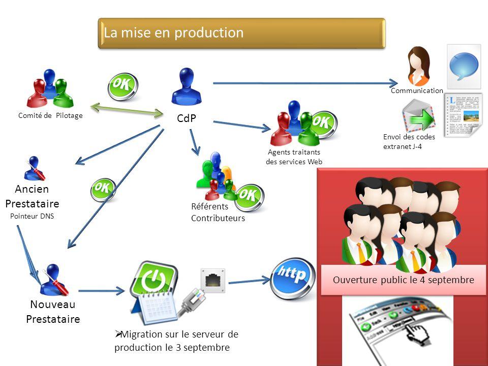 Migration sur le serveur de production le 3 septembre Comité de Pilotage CdP Ouverture public le 4 septembre Agents traitants des services Web Référen