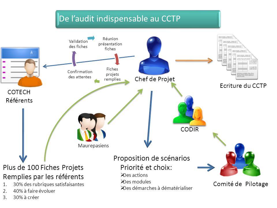 Proposition de scénarios Priorité et choix: Des actions Des modules Des démarches à dématérialiser Comité de Pilotage Ecriture du CCTP Chef de Projet