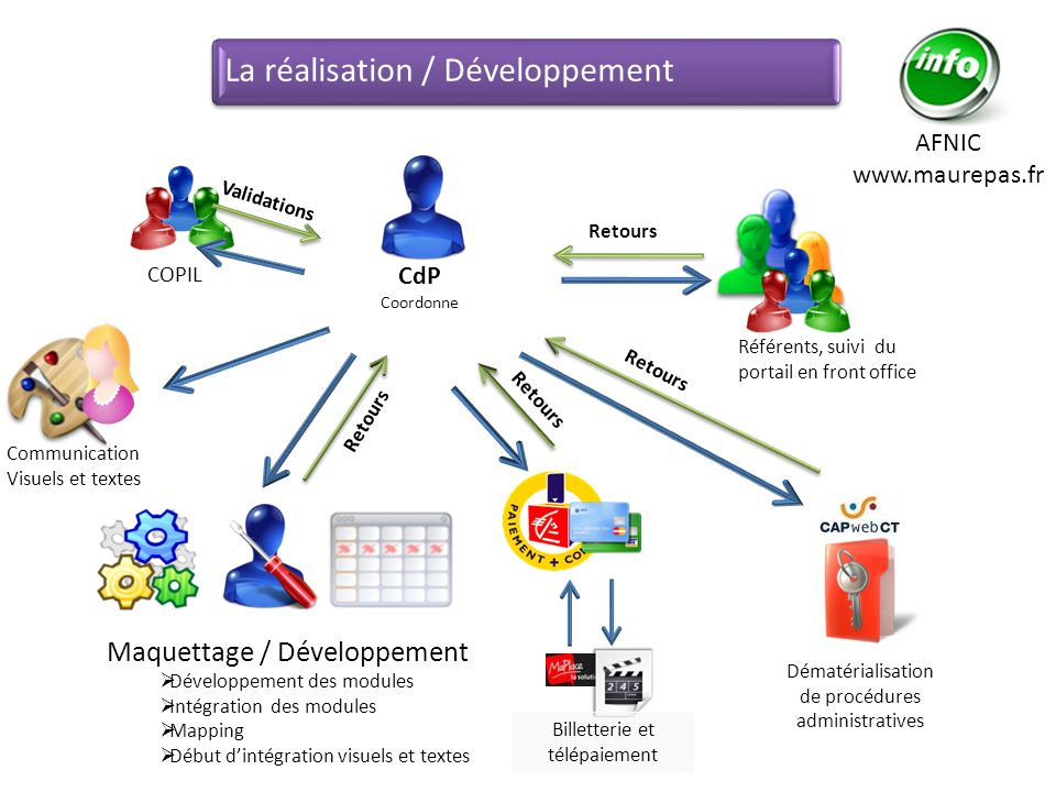 COPIL Référents, suivi du portail en front office Communication Visuels et textes Validations Retours AFNIC www.maurepas.fr Maquettage / Développement