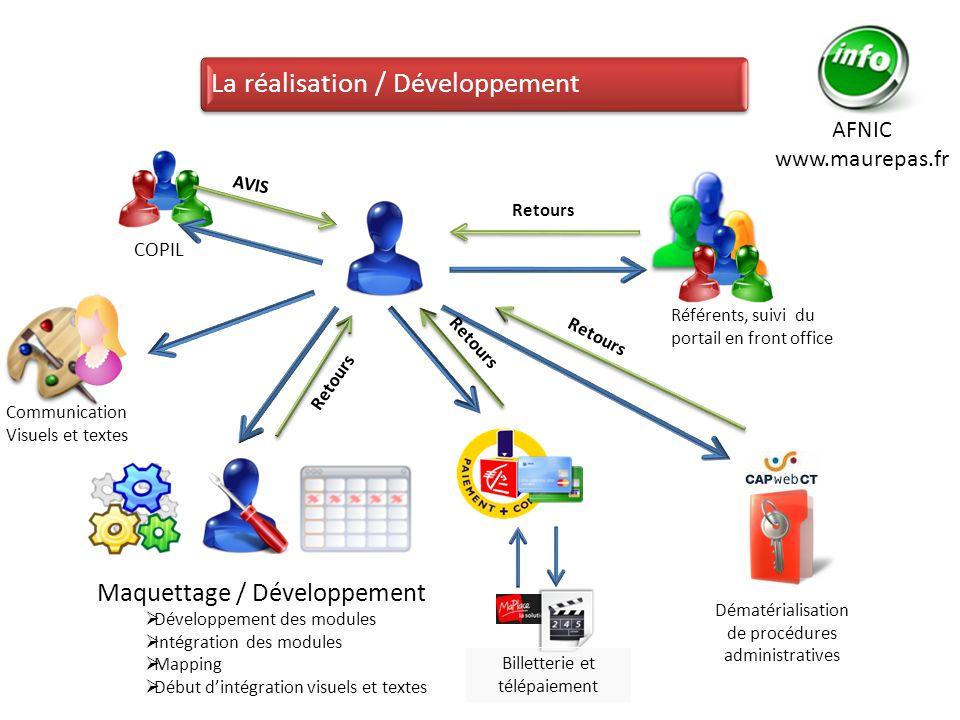 La réalisation / Développement COPIL Référents, suivi du portail en front office Communication Visuels et textes AVIS Retours AFNIC www.maurepas.fr Ma