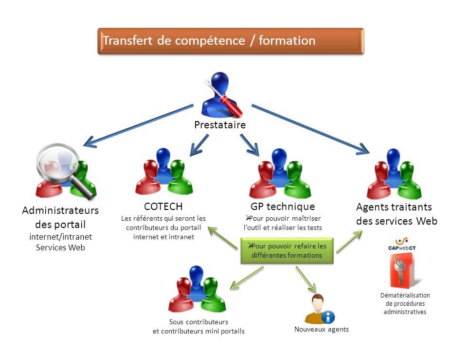 Pour pouvoir refaire les différentes formations Transfert de compétence / formation Prestataire Agents traitants des services Web GP technique Pour po