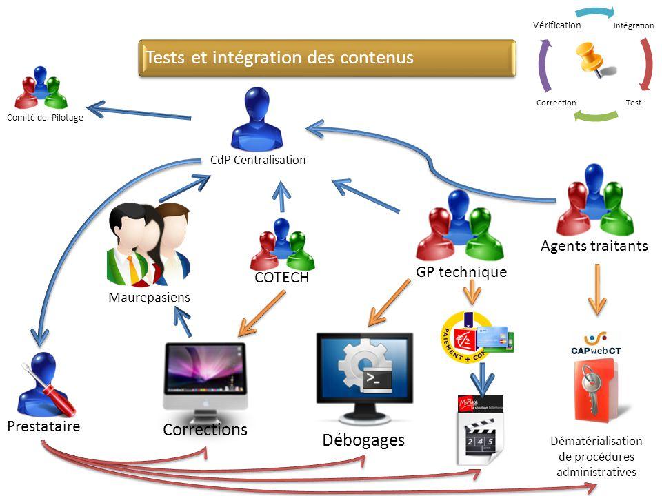Tests et intégration des contenus Comité de Pilotage GP technique Agents traitants COTECH Prestataire CdP Centralisation Dématérialisation de procédur