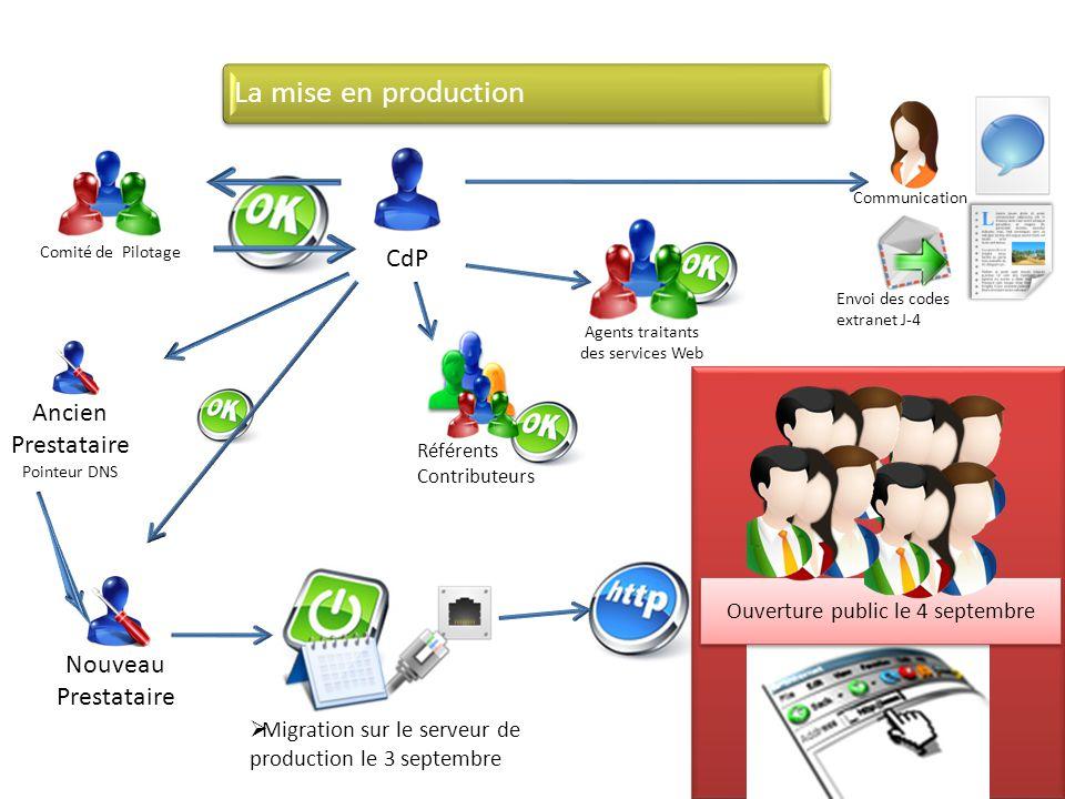 Migration sur le serveur de production le 3 septembre La mise en production Comité de Pilotage CdP Ouverture public le 4 septembre Agents traitants de