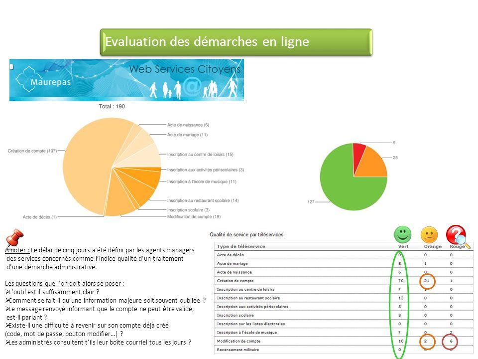 Evaluation des démarches en ligne A noter : Le délai de cinq jours a été défini par les agents managers des services concernés comme lindice qualité d