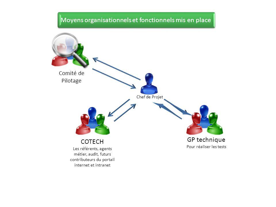 Moyens organisationnels et fonctionnels mis en place GP technique Pour réaliser les tests COTECH Les référents, agents métier, audit, futurs contribut