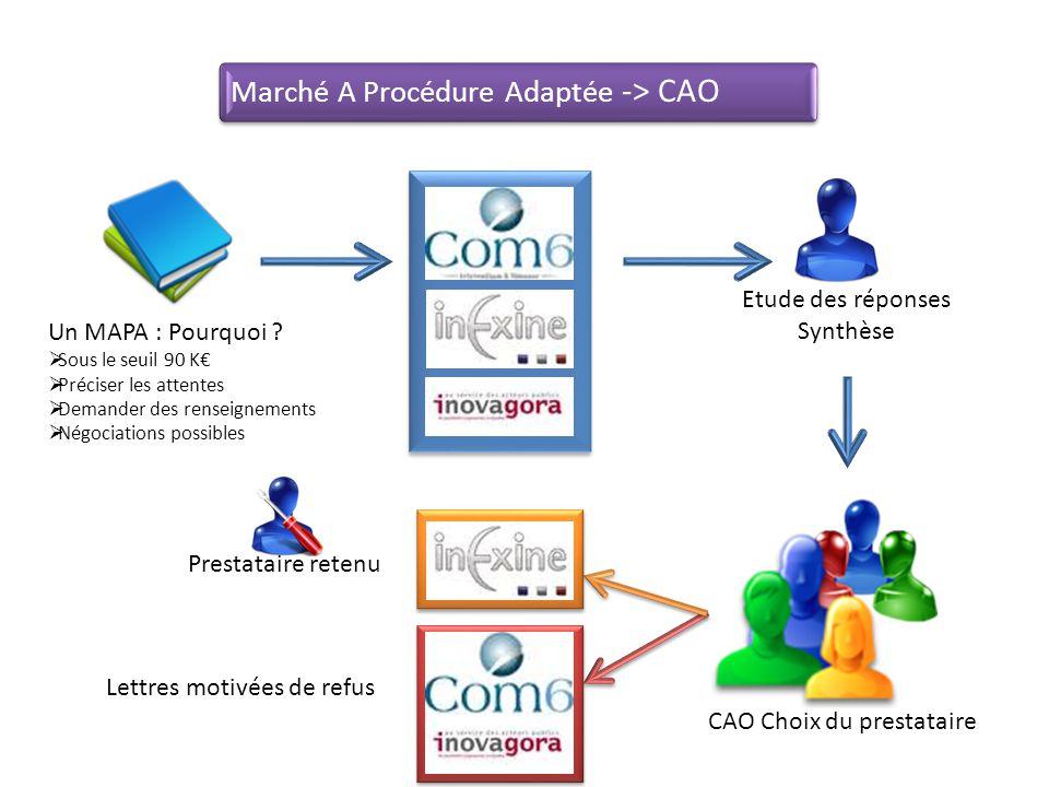 Marché A Procédure Adaptée -> CAO Un MAPA : Pourquoi ? Sous le seuil 90 K Préciser les attentes Demander des renseignements Négociations possibles CAO