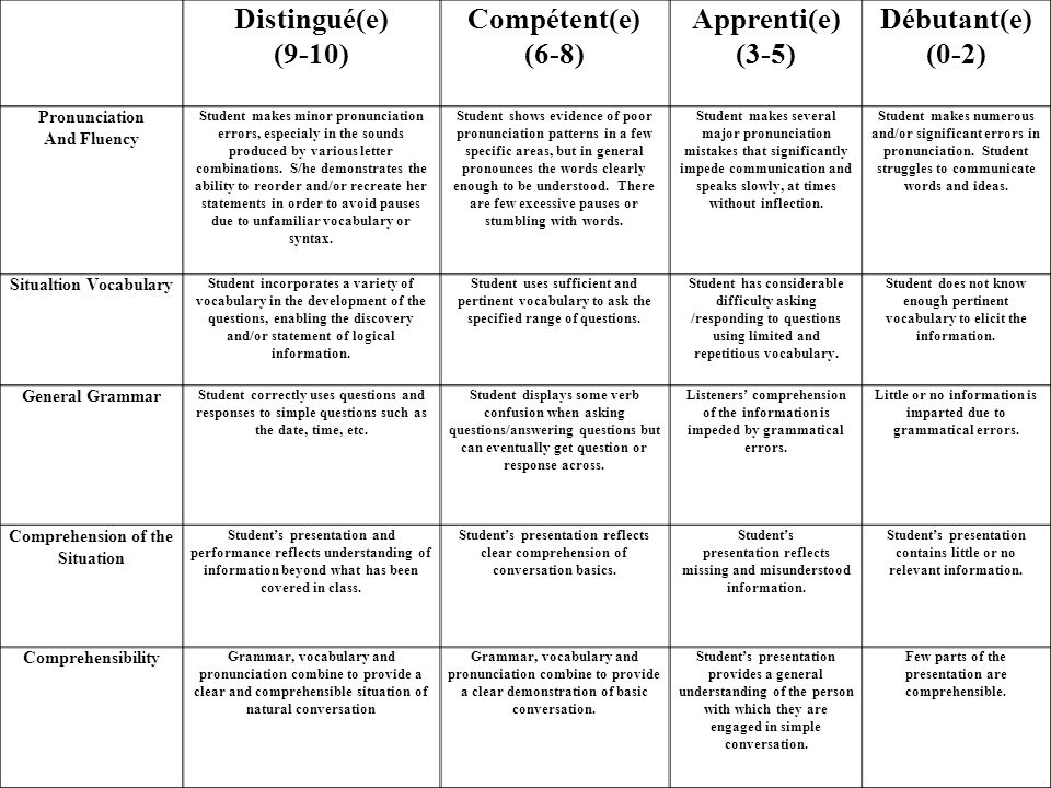 Distingué(e) (9-10) Compétent(e) (6-8) Apprenti(e) (3-5) Débutant(e) (0-2) Pronunciation And Fluency Student makes minor pronunciation errors, especia