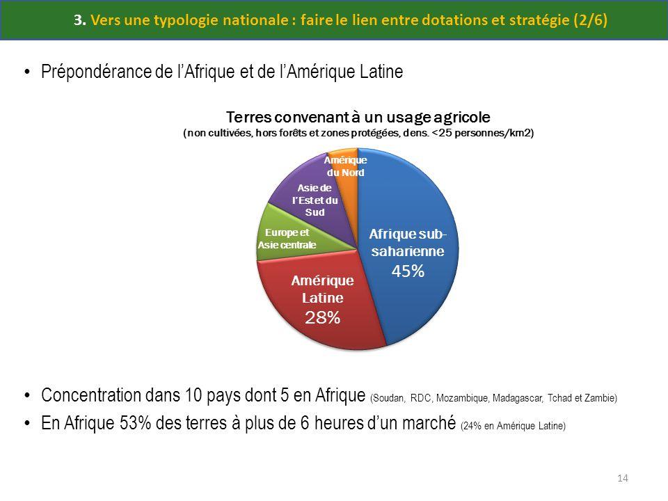 3. Vers une typologie nationale : faire le lien entre dotations et stratégie (2/6) Prépondérance de lAfrique et de lAmérique Latine Concentration dans