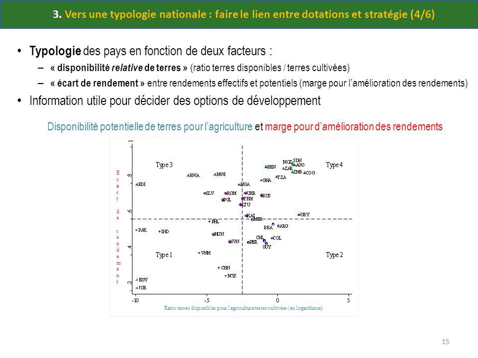 3. Vers une typologie nationale : faire le lien entre dotations et stratégie (4/6) Typologie des pays en fonction de deux facteurs : – « disponibilité