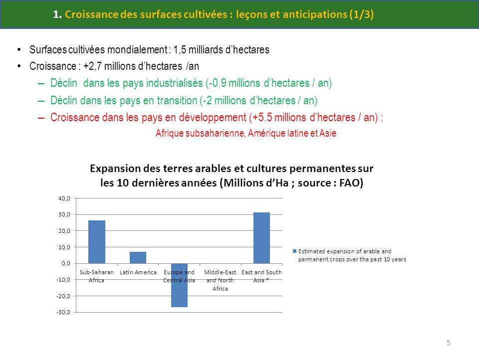 1. Croissance des surfaces cultivées : leçons et anticipations (1/3) Surfaces cultivées mondialement : 1,5 milliards dhectares Croissance : +2,7 milli