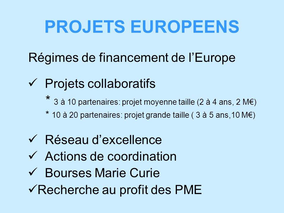 PROJETS EUROPEENS Régimes de financement de lEurope Projets collaboratifs * 3 à 10 partenaires: projet moyenne taille (2 à 4 ans, 2 M) * 10 à 20 partenaires: projet grande taille ( 3 à 5 ans,10 M) Réseau dexcellence Actions de coordination Bourses Marie Curie Recherche au profit des PME