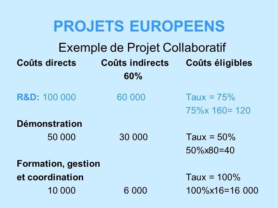 PROJETS EUROPEENS Exemple de Projet Collaboratif Coûts directsCoûts indirectsCoûts éligibles 60% R&D: 100 000 60 000Taux = 75% 75%x 160= 120 Démonstration 50 000 30 000 Taux = 50% 50%x80=40 Formation, gestion et coordinationTaux = 100% 10 000 6 000100%x16=16 000