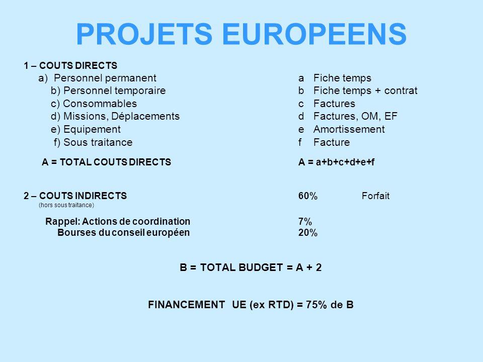 PROJETS EUROPEENS 1 – COUTS DIRECTS a) Personnel permanentaFiche temps b) Personnel temporairebFiche temps + contrat c) ConsommablescFactures d) Missions, DéplacementsdFactures, OM, EF e) EquipementeAmortissement f) Sous traitancefFacture A = TOTAL COUTS DIRECTSA = a+b+c+d+e+f 2 – COUTS INDIRECTS60%Forfait (hors sous traitance) Rappel: Actions de coordination7% Bourses du conseil européen20% B = TOTAL BUDGET = A + 2 FINANCEMENT UE (ex RTD) = 75% de B
