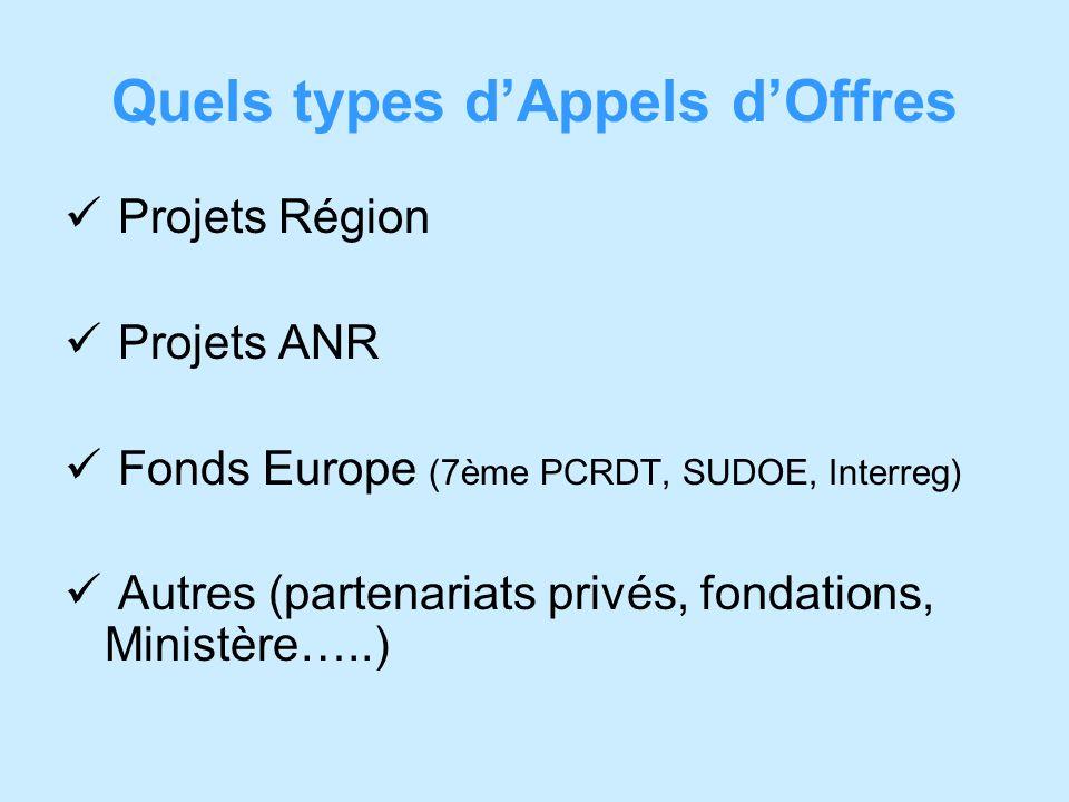 Quels types dAppels dOffres Projets Région Projets ANR Fonds Europe (7ème PCRDT, SUDOE, Interreg) Autres (partenariats privés, fondations, Ministère…..)