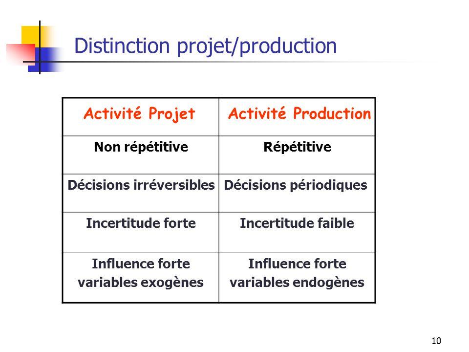 10 Distinction projet/production Non répétitiveRépétitive Décisions irréversiblesDécisions périodiques Incertitude forteIncertitude faible Influence f
