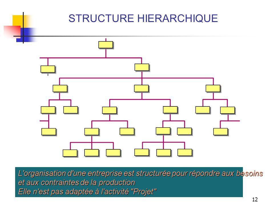 12 STRUCTURE HIERARCHIQUE L'organisation d'une entreprise est structurée pour répondre aux besoins et aux contraintes de la production Elle n'est pas